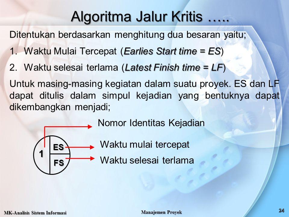 Algoritma Jalur Kritis …..
