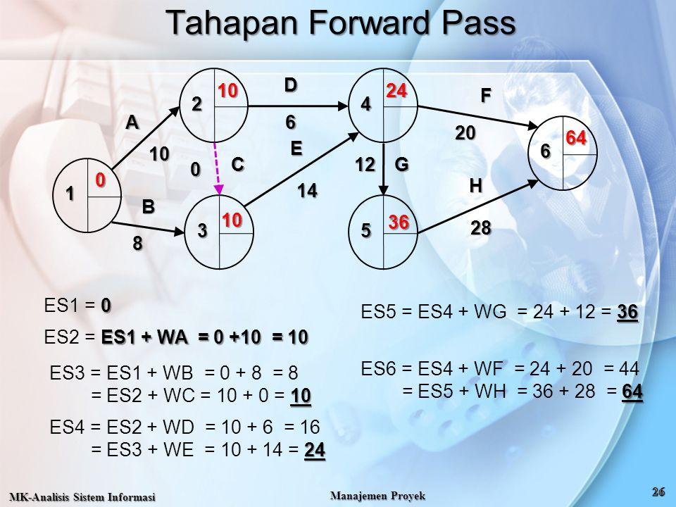 Tahapan Forward Pass 1 2 3 4 5 6 A B C D E F G H 10 8 14 12 20 28 10