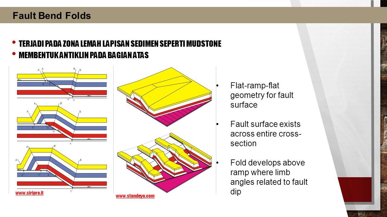 Fault Bend Folds Terjadi pada zona lemah lapisan sedimen seperti mudstone. Membentuk antiklin pada bagian atas.