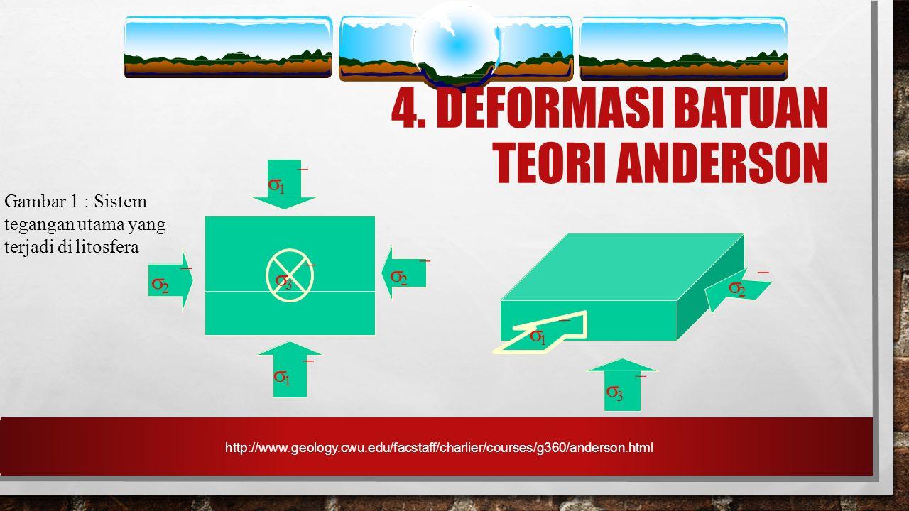 4. DEFORMASI BATUAN TEORI ANDERSON