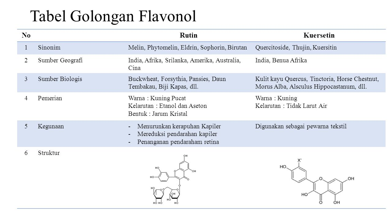 Tabel Golongan Flavonol