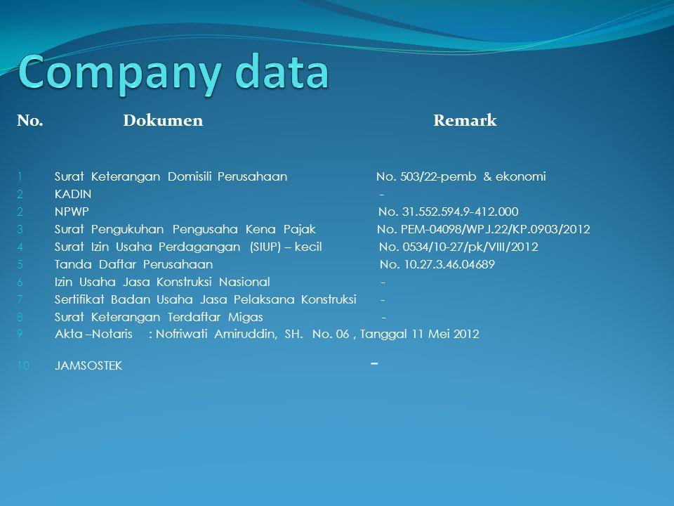 Company data No. Dokumen Remark