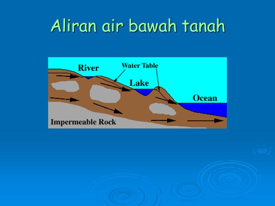Aliran air bawah tanah