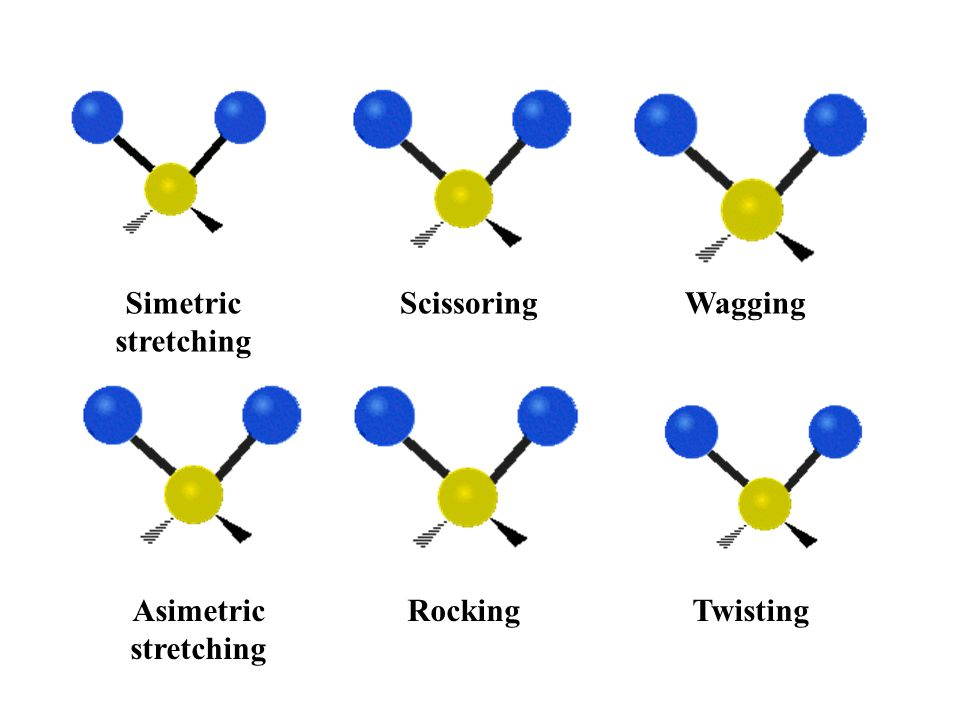 Simetric stretching Scissoring Wagging Asimetric stretching Rocking Twisting