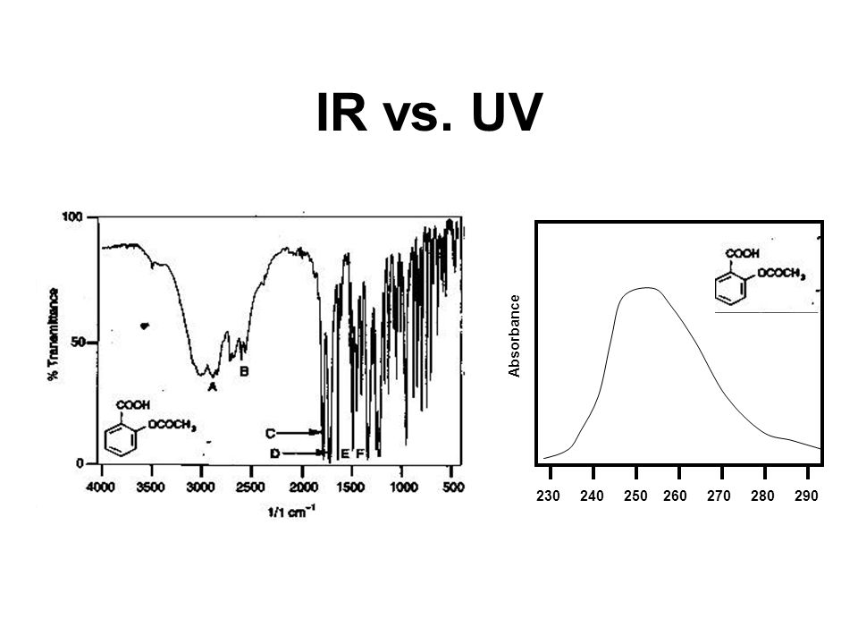 IR vs. UV Absorbance 230 240 250 260 270 280 290