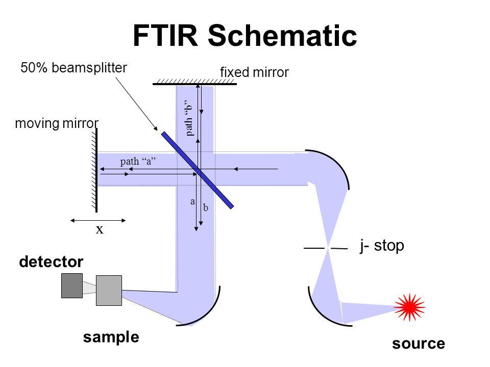 FTIR Schematic x j- stop detector sample source 50% beamsplitter