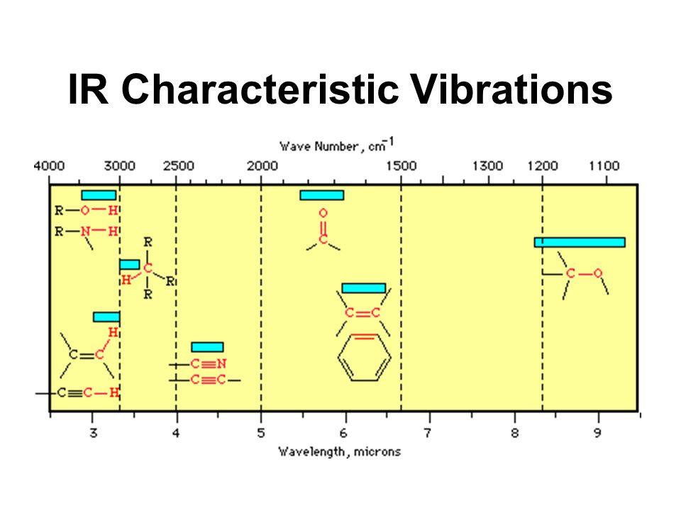 IR Characteristic Vibrations