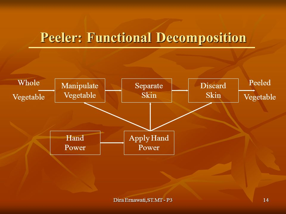 Peeler: Functional Decomposition