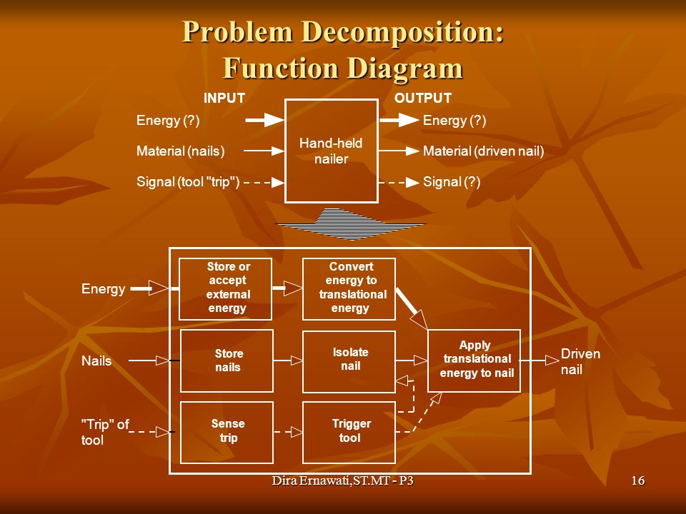 Problem Decomposition: Function Diagram