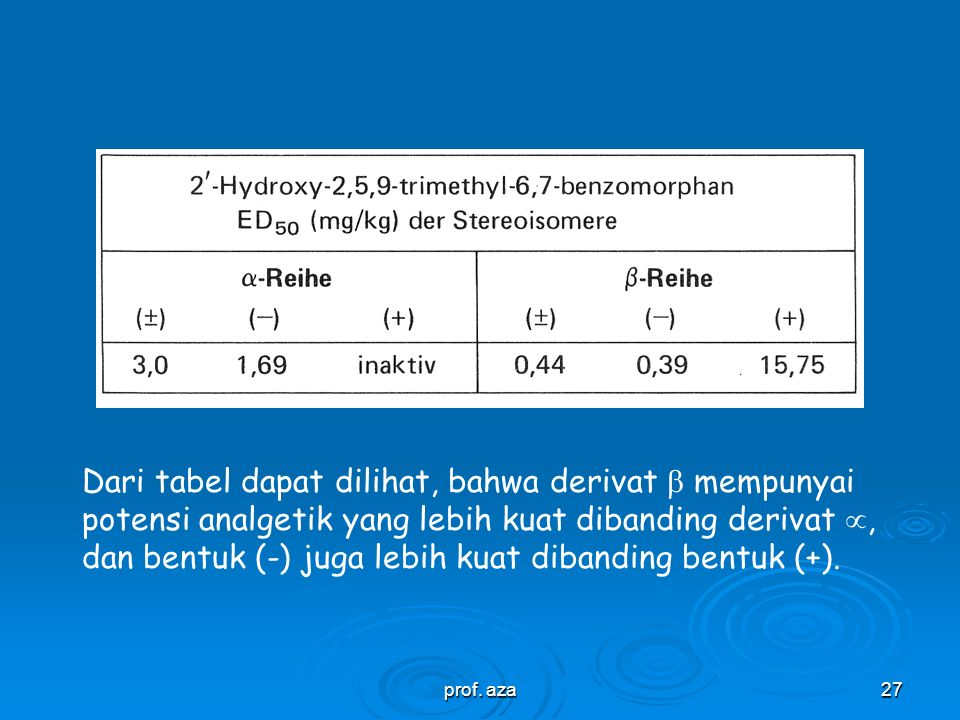 Dari tabel dapat dilihat, bahwa derivat  mempunyai potensi analgetik yang lebih kuat dibanding derivat , dan bentuk (-) juga lebih kuat dibanding bentuk (+).