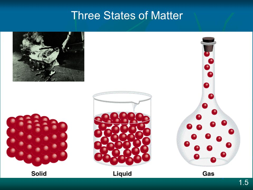 Three States of Matter Matter - anything that occupies space and has mass. 1.5