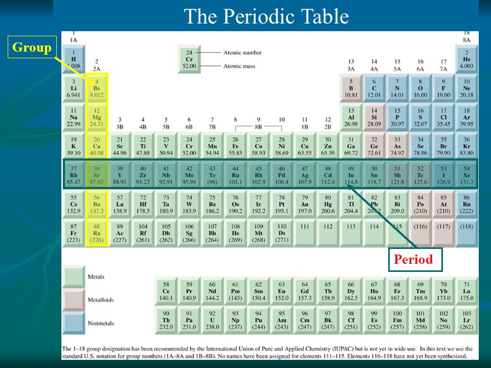 The Periodic Table Group Period