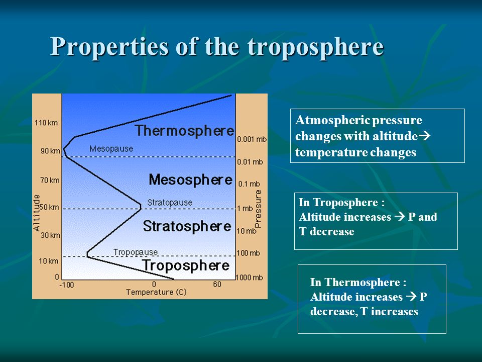 Properties of the troposphere