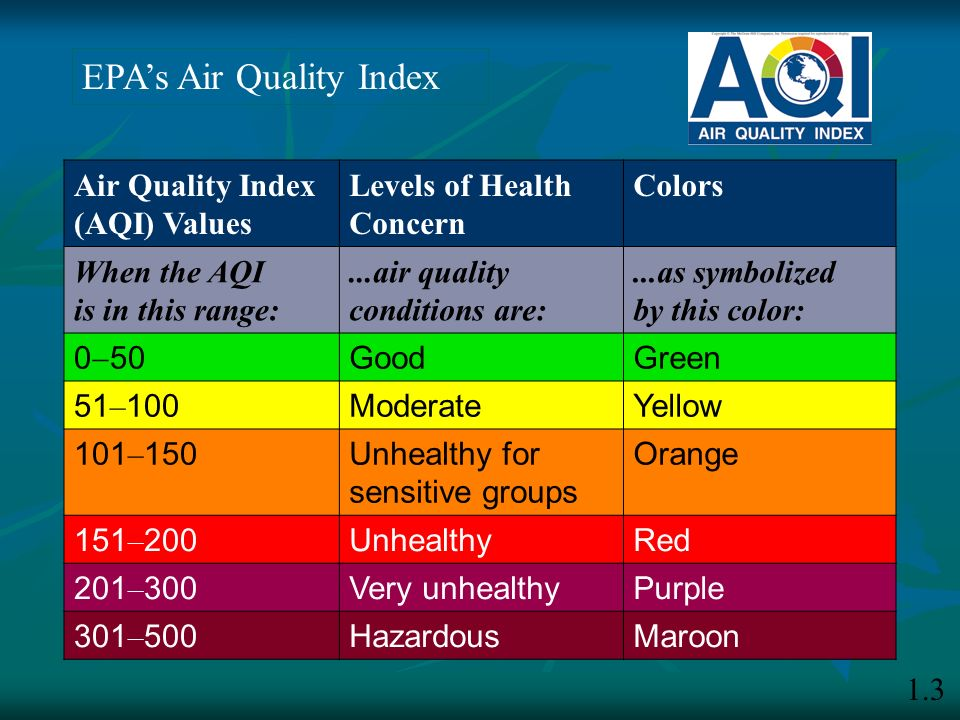 EPA's Air Quality Index