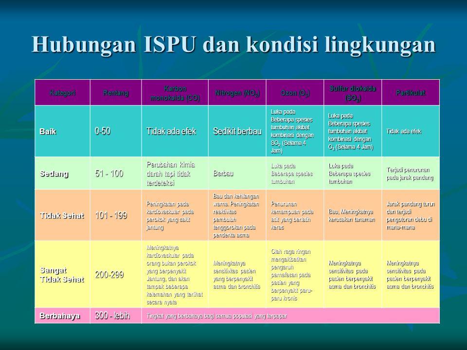 Hubungan ISPU dan kondisi lingkungan