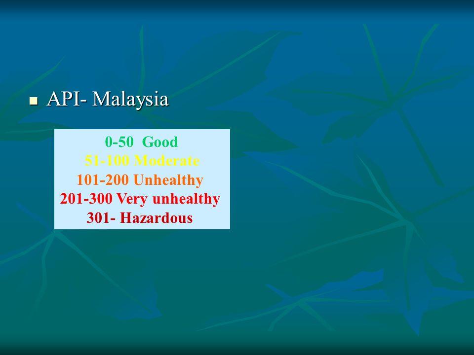API- Malaysia 0-50 Good 51-100 Moderate 101-200 Unhealthy