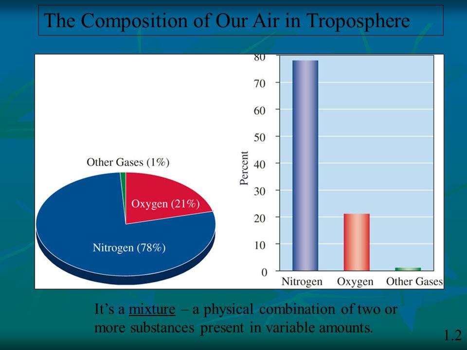 The Composition of Our Air in Troposphere