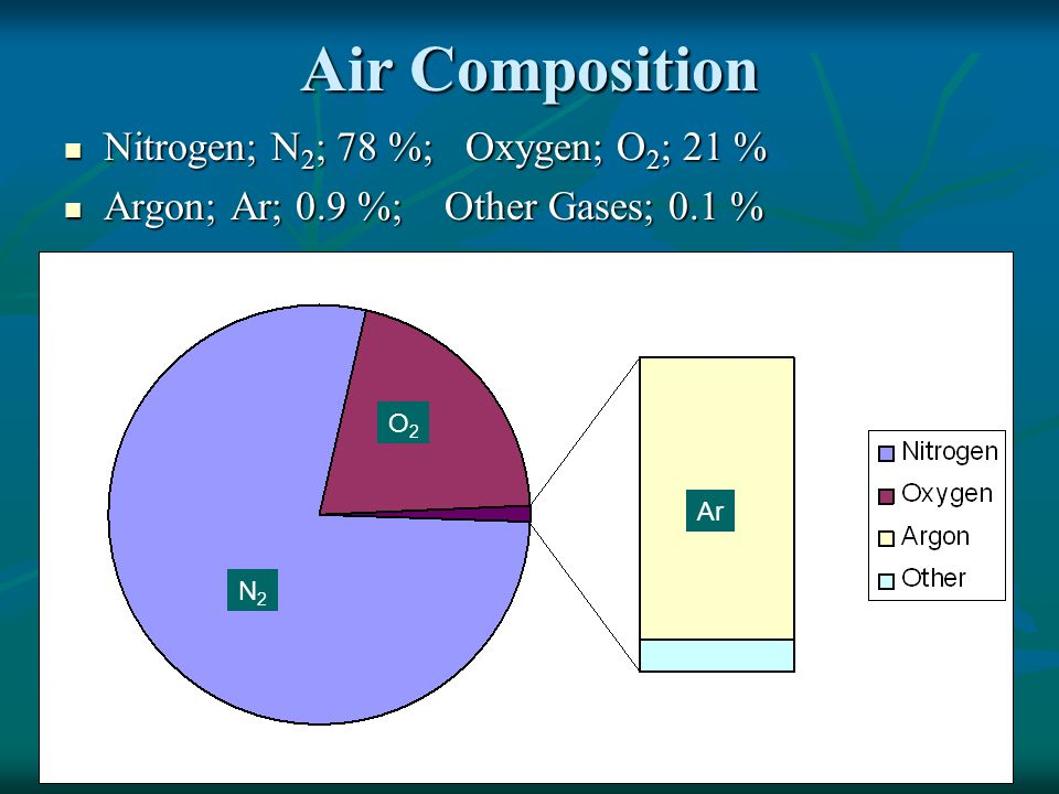 Air Composition Nitrogen; N2; 78 %; Oxygen; O2; 21 %