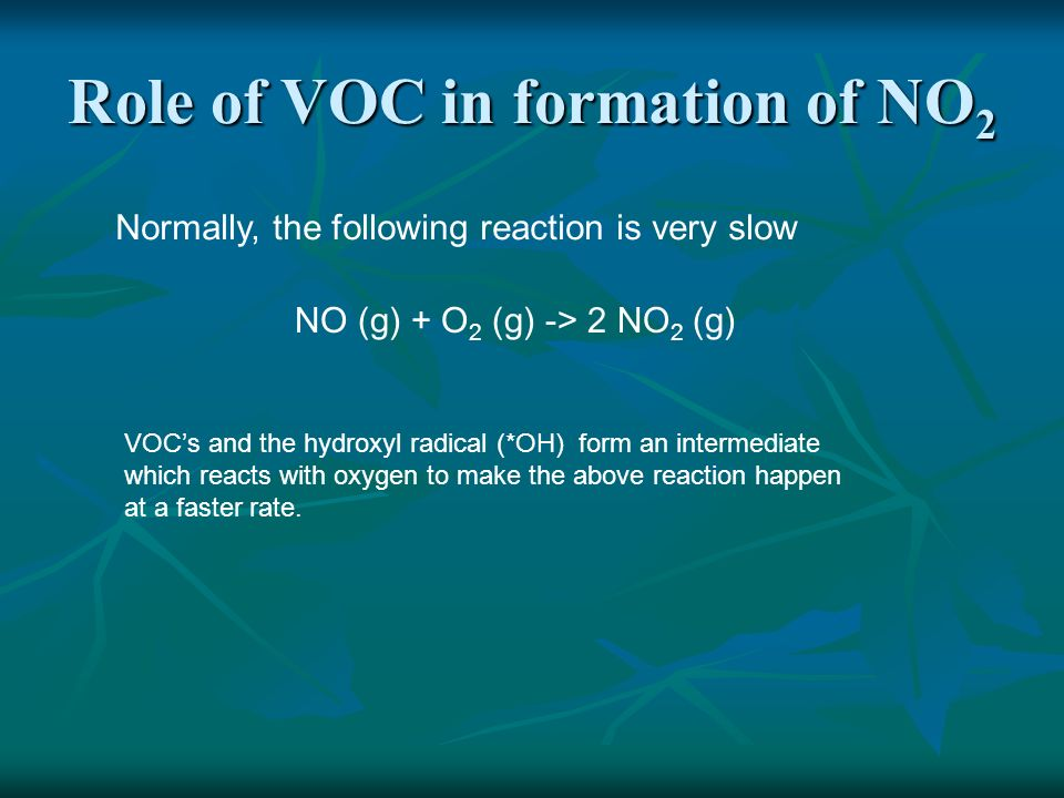 Role of VOC in formation of NO2