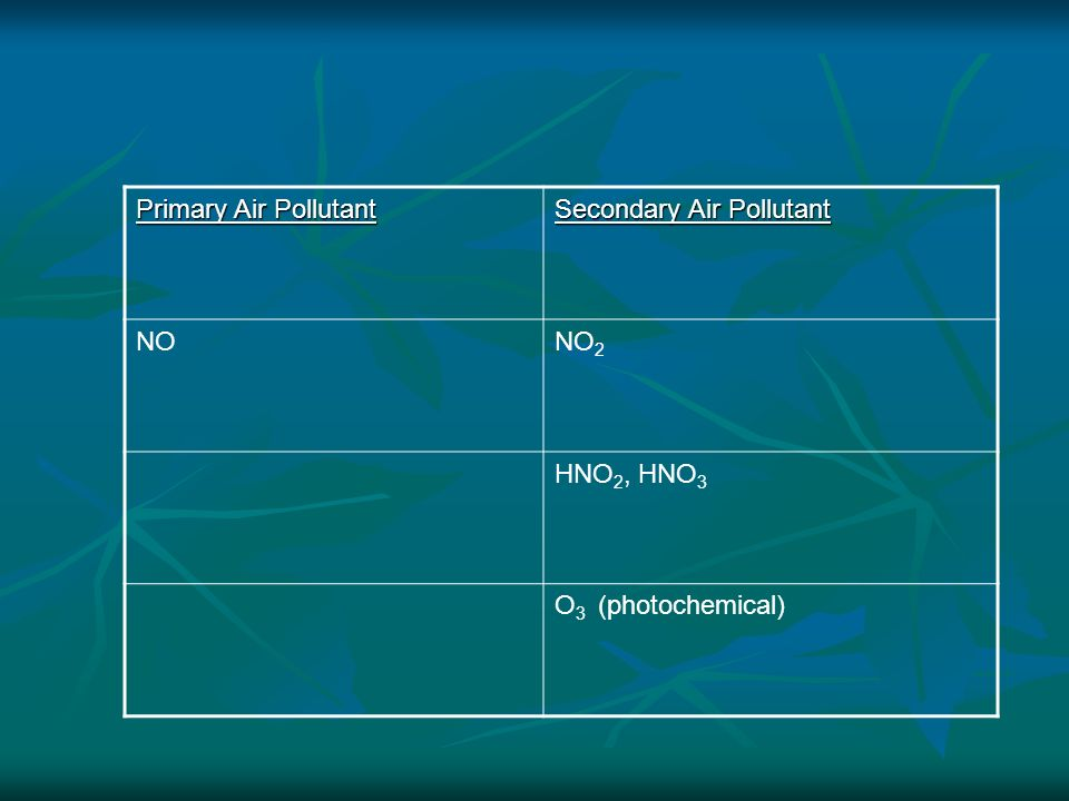 Primary Air Pollutant Secondary Air Pollutant NO NO2 HNO2, HNO3 O3 (photochemical)
