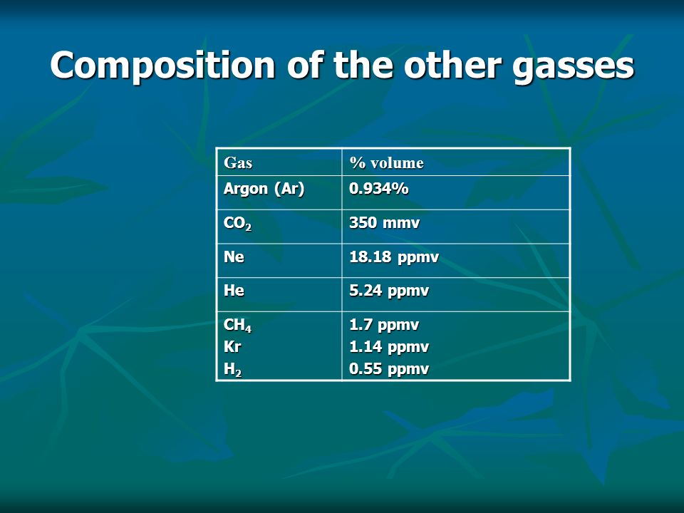 Composition of the other gasses