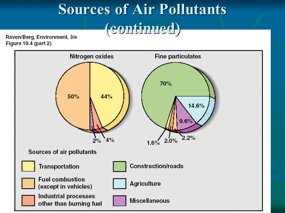 Sources of Air Pollutants (continued)