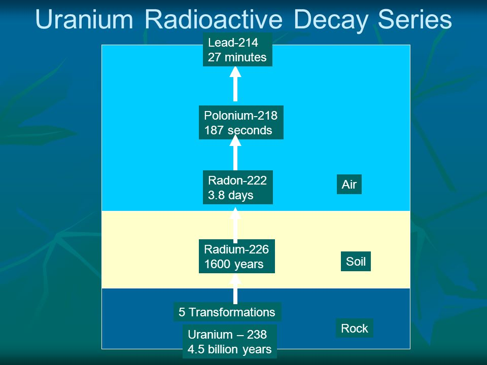 Uranium Radioactive Decay Series