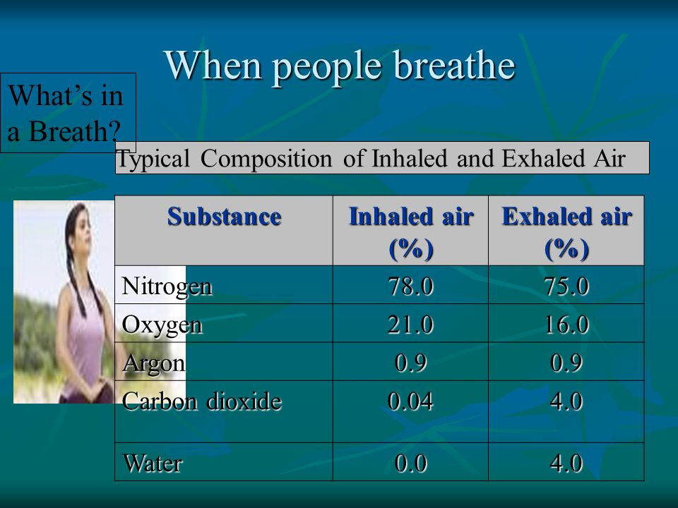 When people breathe What's in a Breath