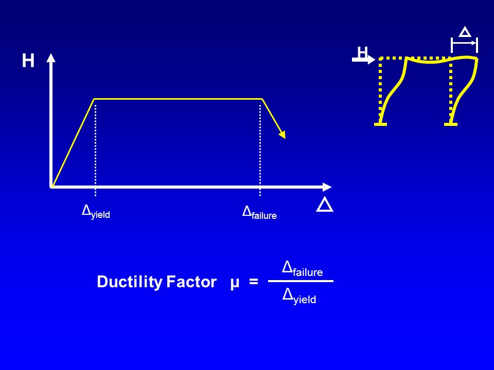 H H Δfailure Ductility Factor μ = Δyield Δyield Δfailure