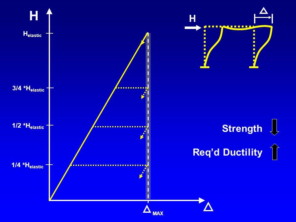 H H Strength Req'd Ductility Helastic 3/4 *Helastic 1/2 *Helastic