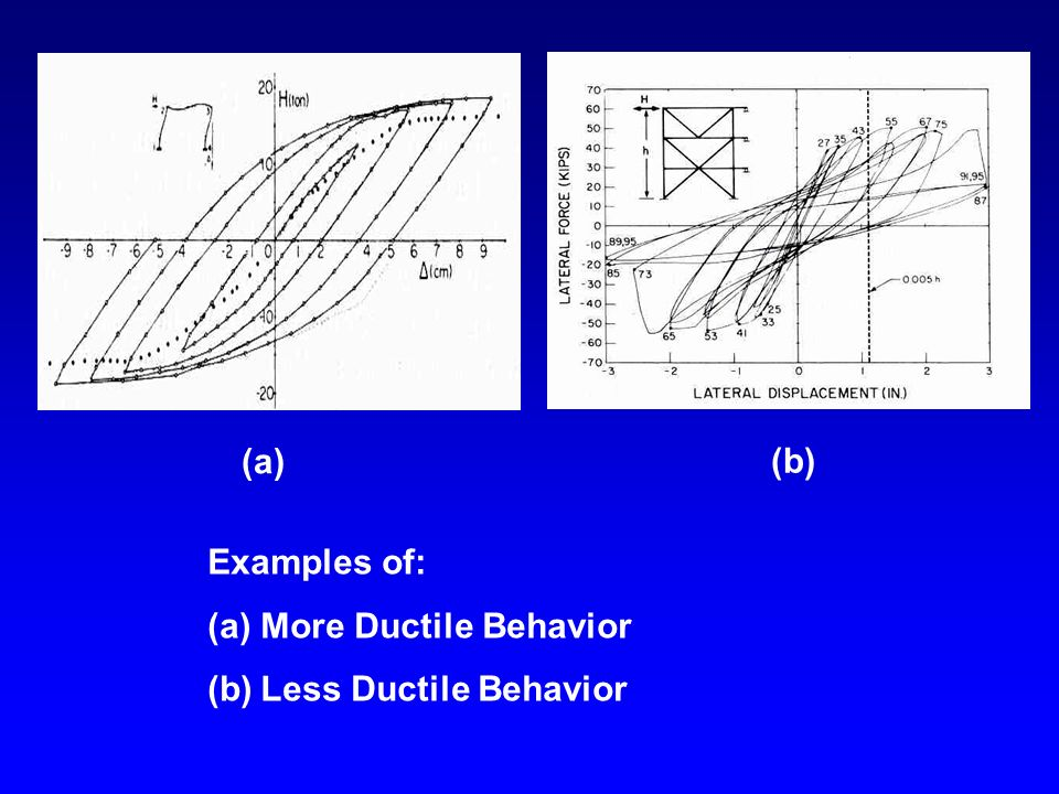 (a) (b) Examples of: More Ductile Behavior Less Ductile Behavior