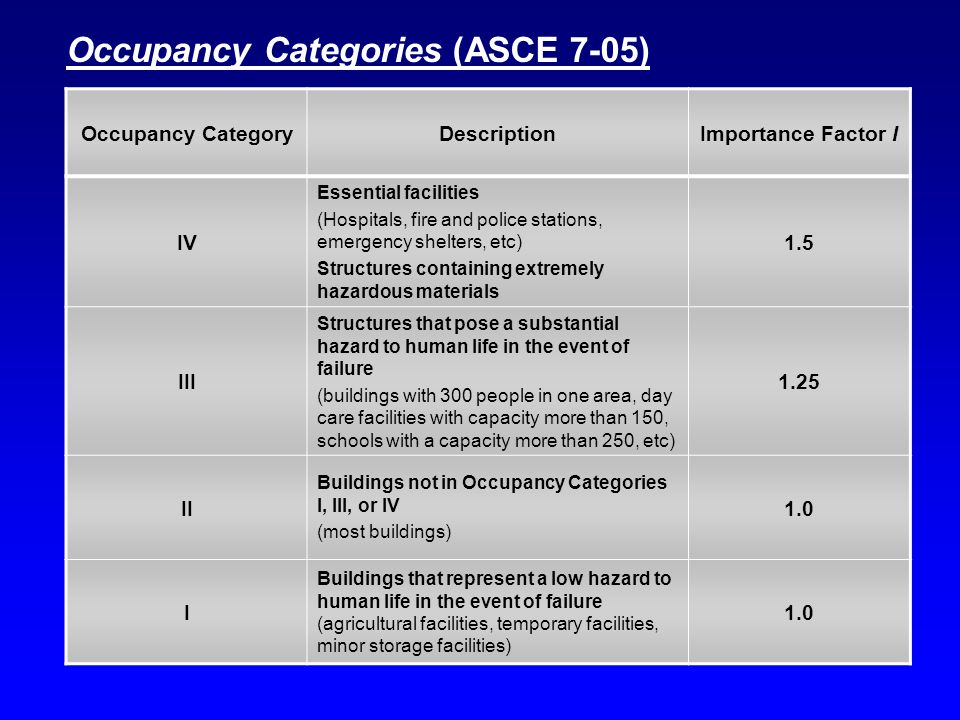 Occupancy Categories (ASCE 7-05)