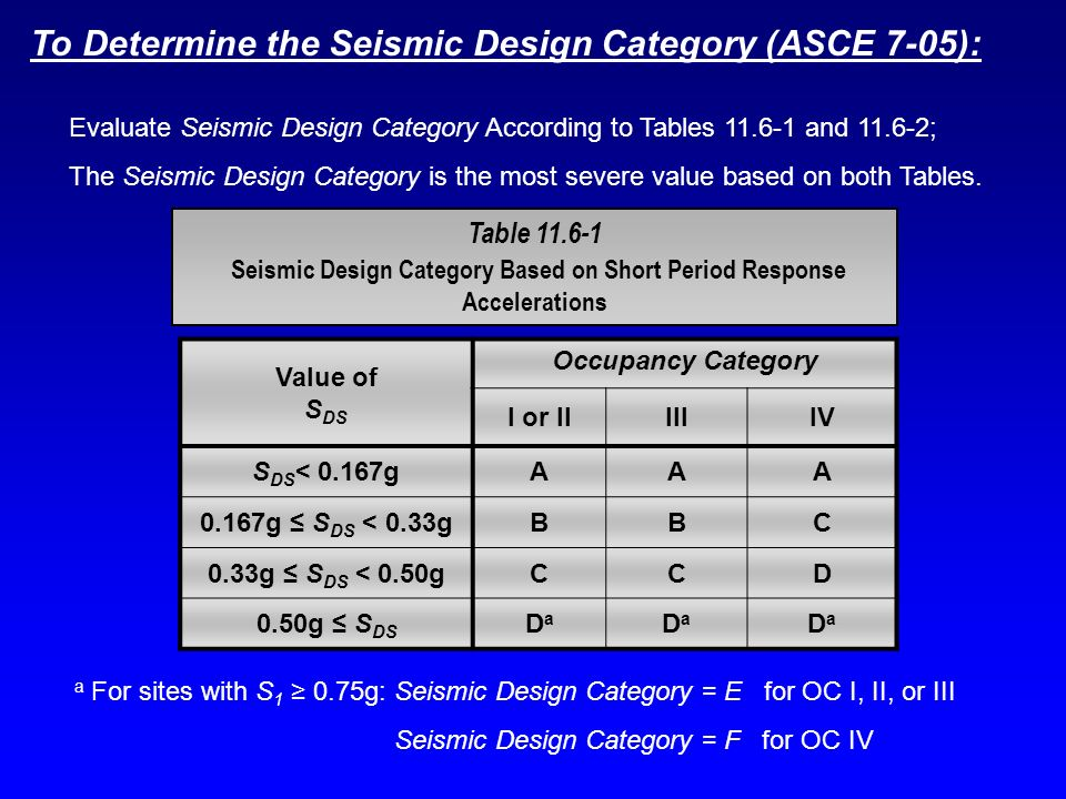 Seismic Design Category Based on Short Period Response Accelerations