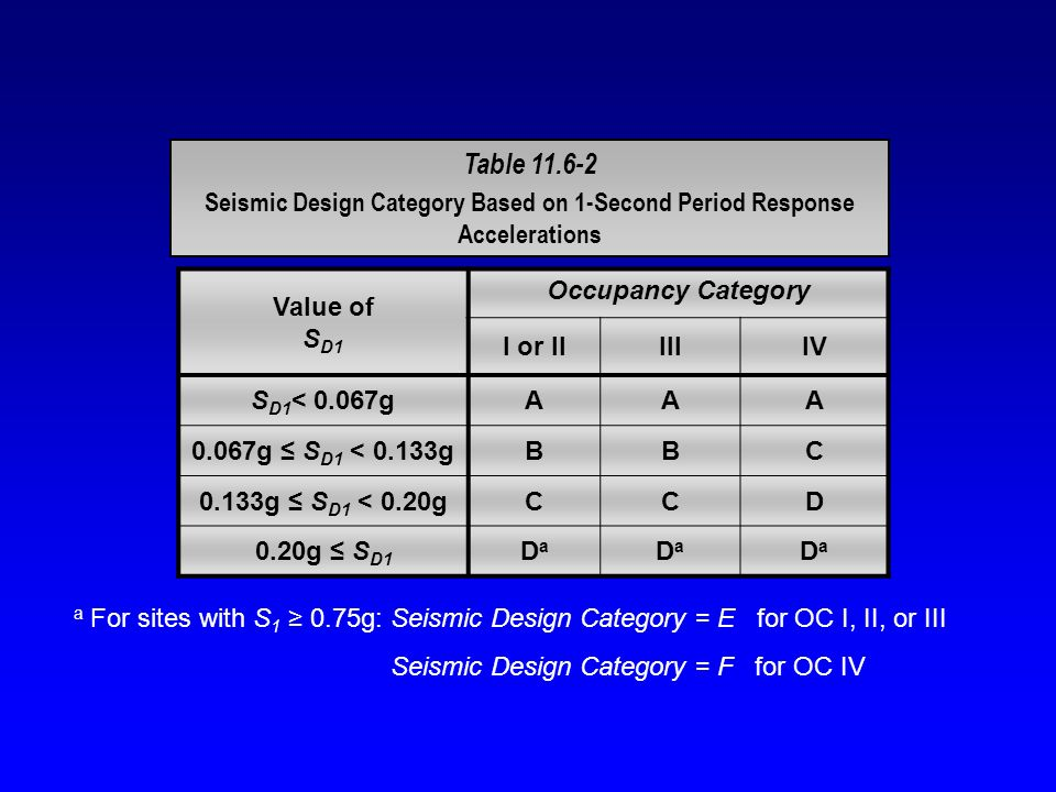 Table 11.6-2 Seismic Design Category Based on 1-Second Period Response Accelerations. Value of SD1.