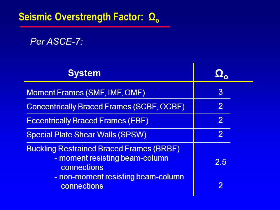 Seismic Overstrength Factor: Ωo
