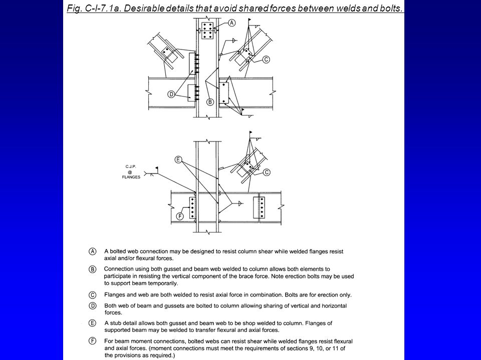 Fig. C-I-7.1a. Desirable details that avoid shared forces between welds and bolts.