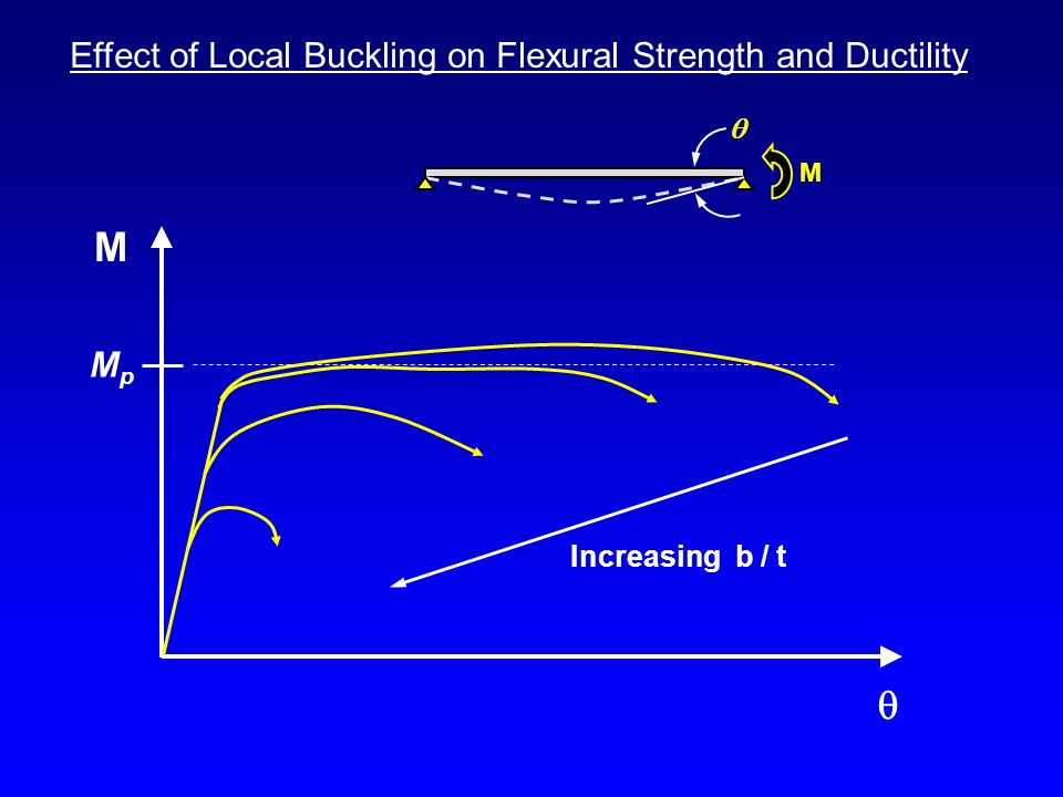 M q Effect of Local Buckling on Flexural Strength and Ductility Mp 