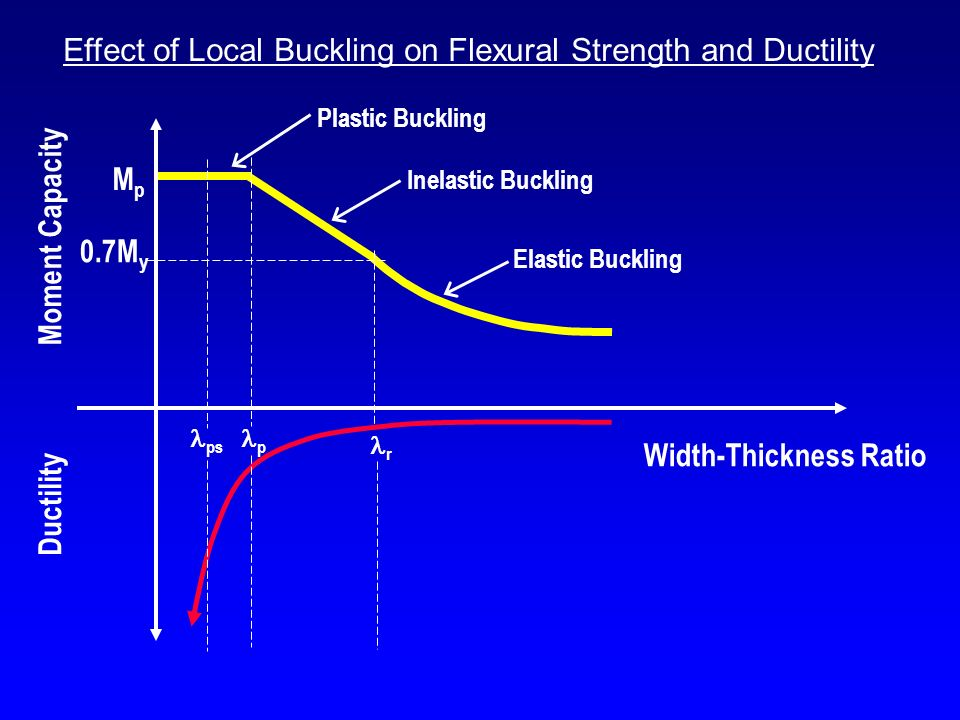 Effect of Local Buckling on Flexural Strength and Ductility