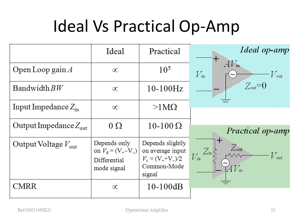 Ideal Vs Practical Op-Amp