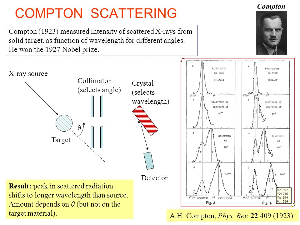 COMPTON SCATTERING Compton