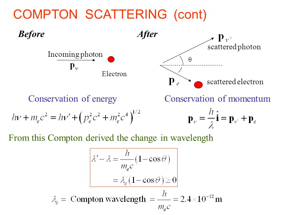 COMPTON SCATTERING (cont)