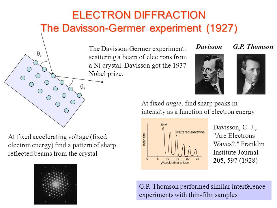 ELECTRON DIFFRACTION The Davisson-Germer experiment (1927)