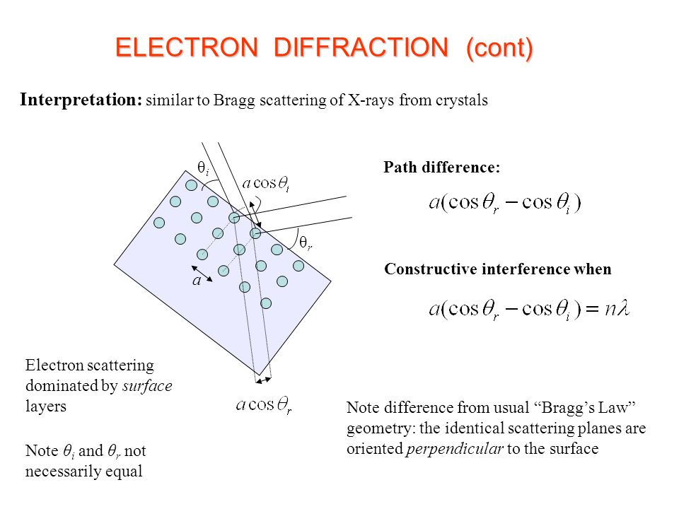 ELECTRON DIFFRACTION (cont)