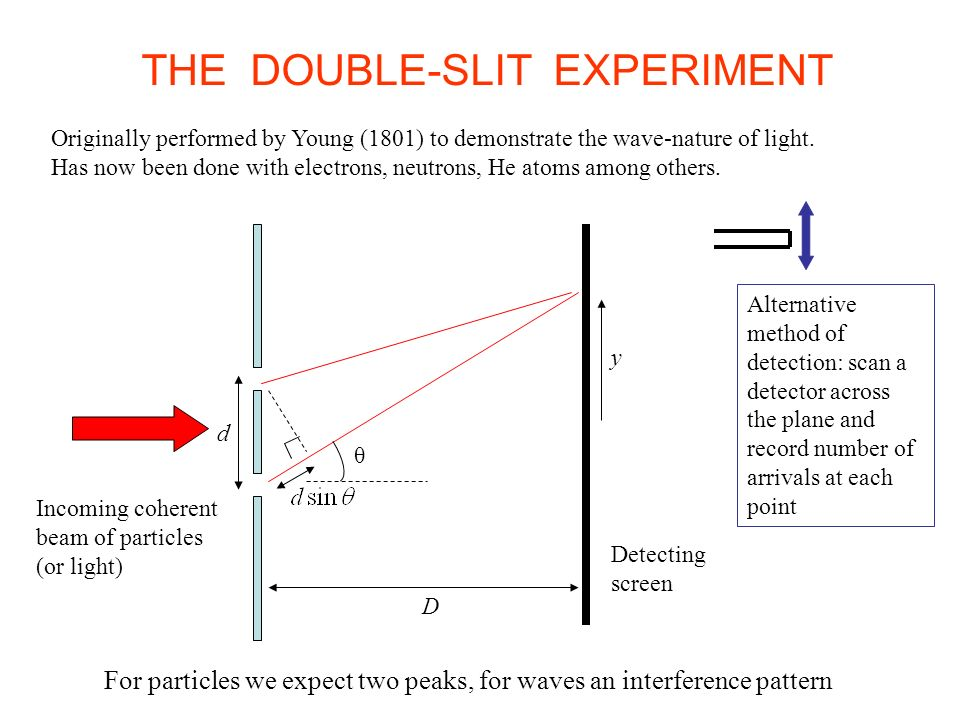 THE DOUBLE-SLIT EXPERIMENT
