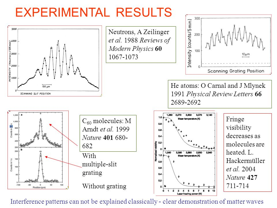 EXPERIMENTAL RESULTS Neutrons, A Zeilinger et al. 1988 Reviews of Modern Physics 60 1067-1073.