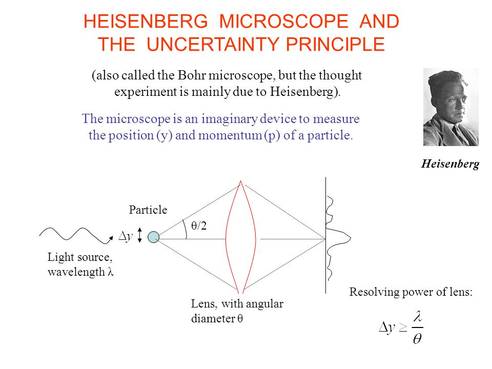 HEISENBERG MICROSCOPE AND THE UNCERTAINTY PRINCIPLE