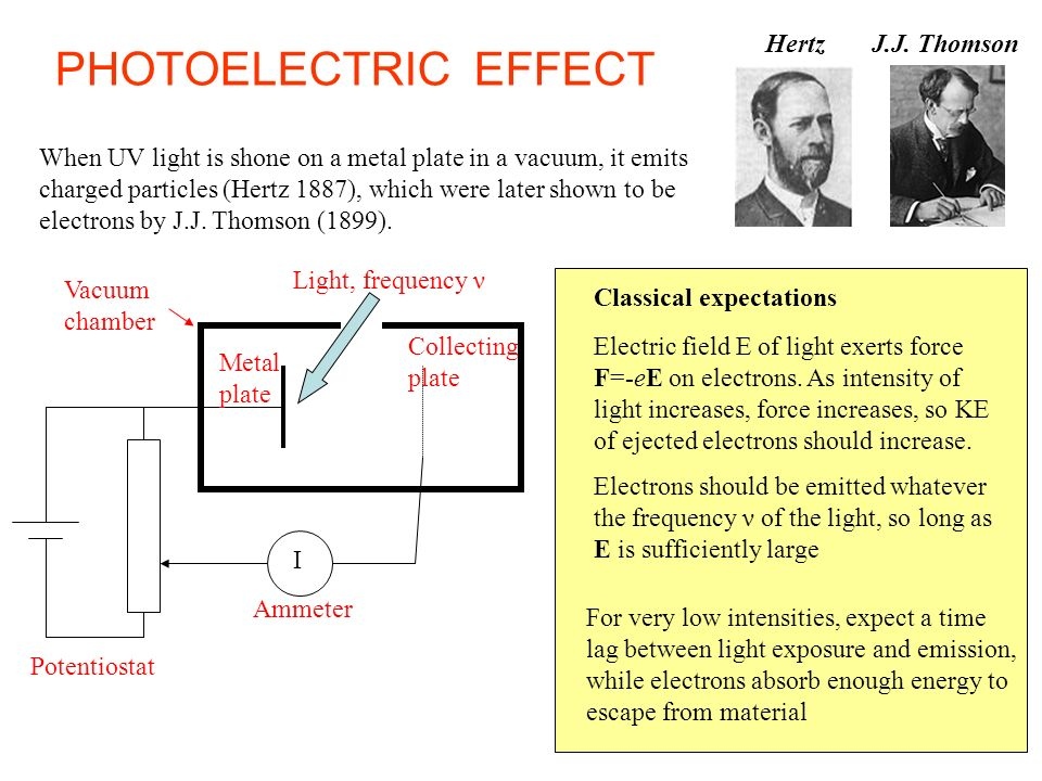 PHOTOELECTRIC EFFECT Hertz J.J. Thomson