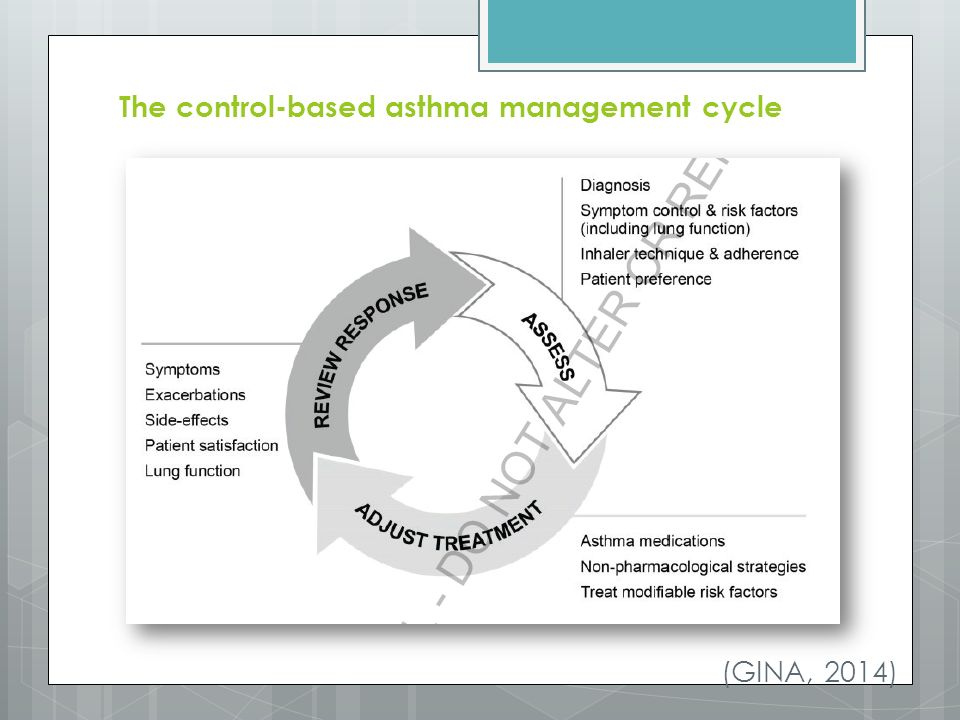 The control-based asthma management cycle