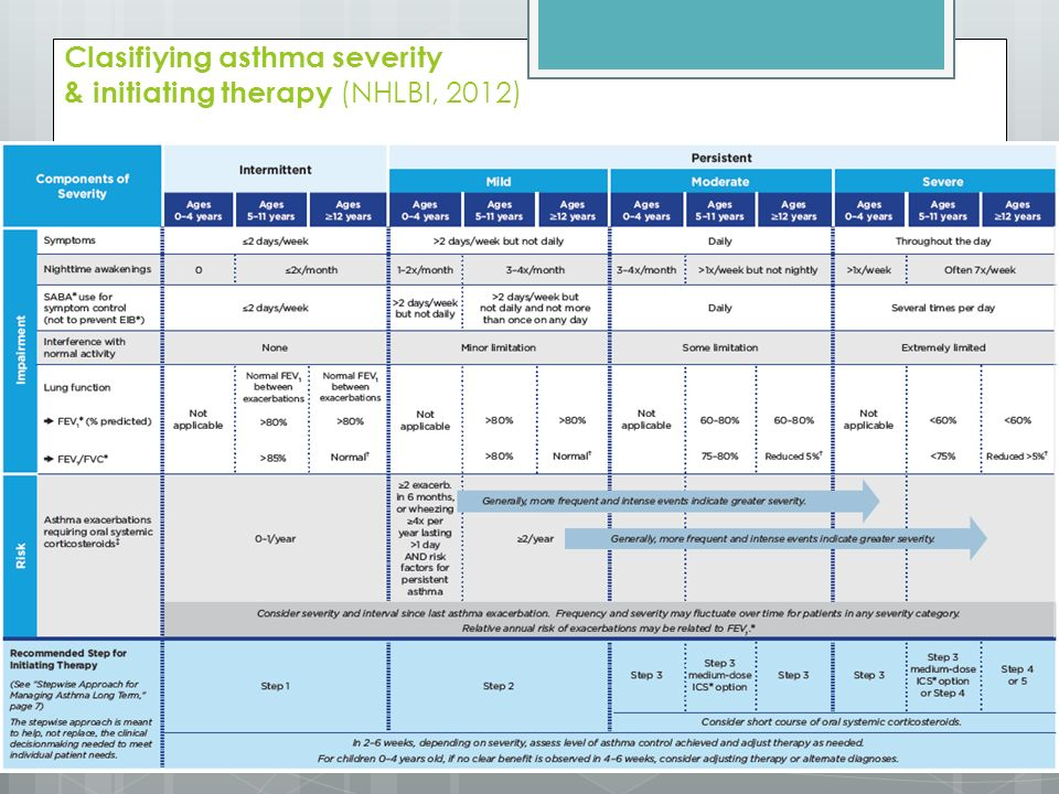 Clasifiying asthma severity & initiating therapy (NHLBI, 2012)
