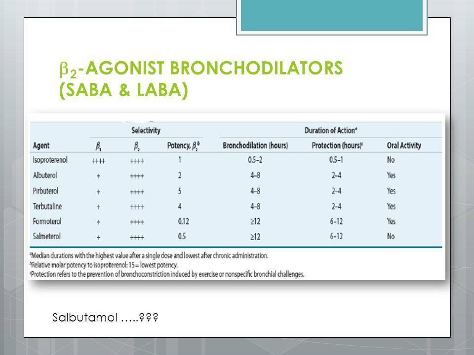 2-AGONIST BRONCHODILATORS (SABA & LABA)